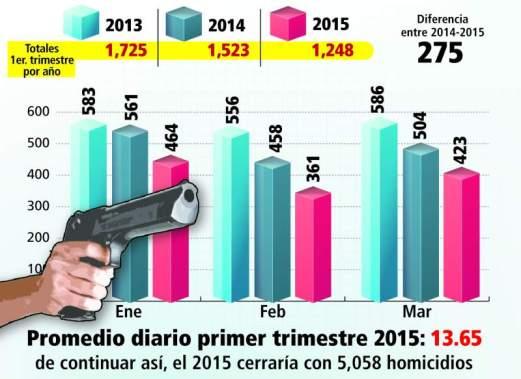 asesinatos en Honduras